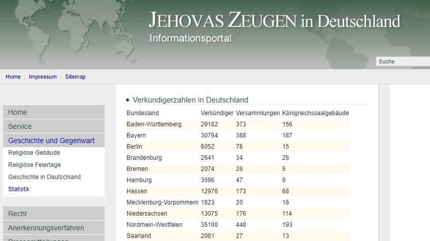 Jehovas Zeugen - Statistik beweist ein massives Aussterben